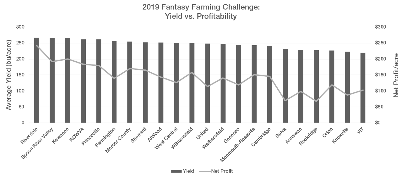 Figure 1. Average yields and net profits of the different plots in the 2019 Fantasy Farming Challenge.