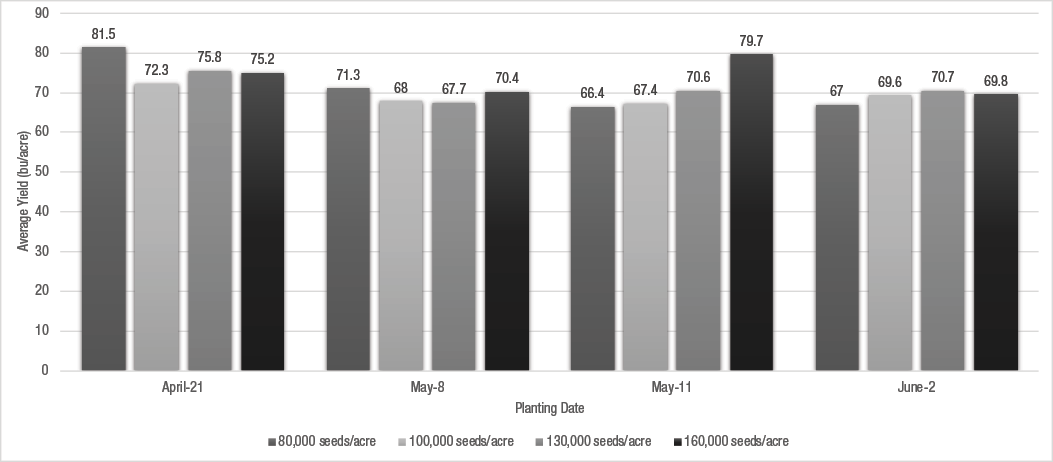 Figure 1. Effect of planting date and seeding rate on average soybean yield.