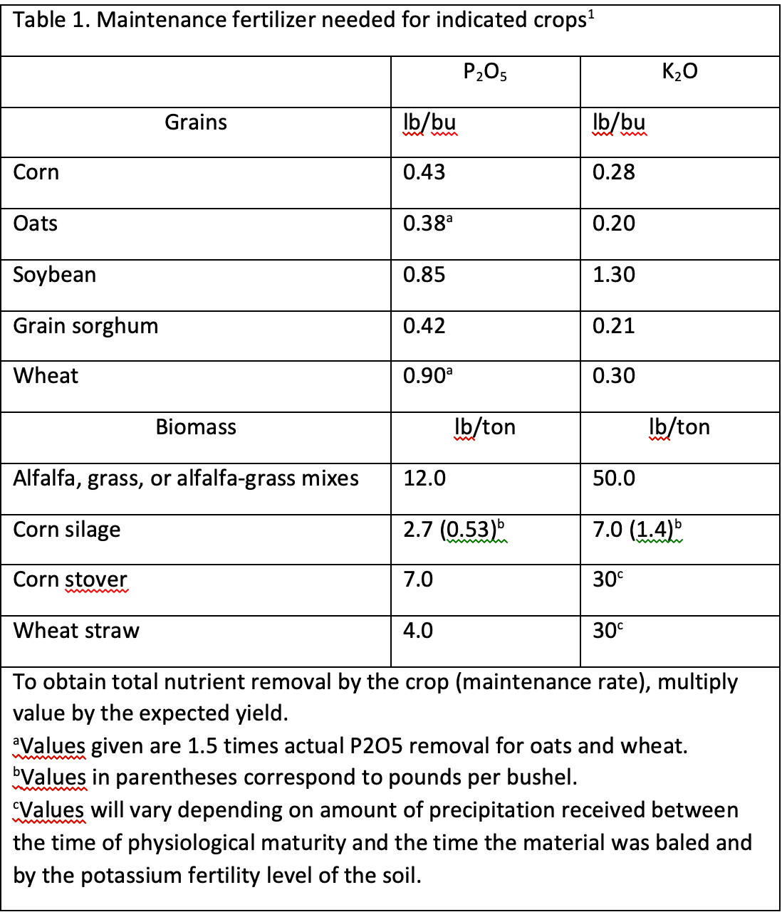 Table 1. Nutrient removal rates (pounds/bushel) of the three Michigan grain crops