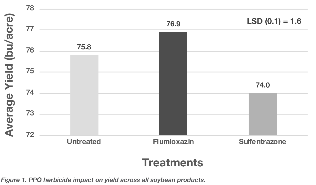 Figure 1. PPO herbicide impact on yield across all soybean products.