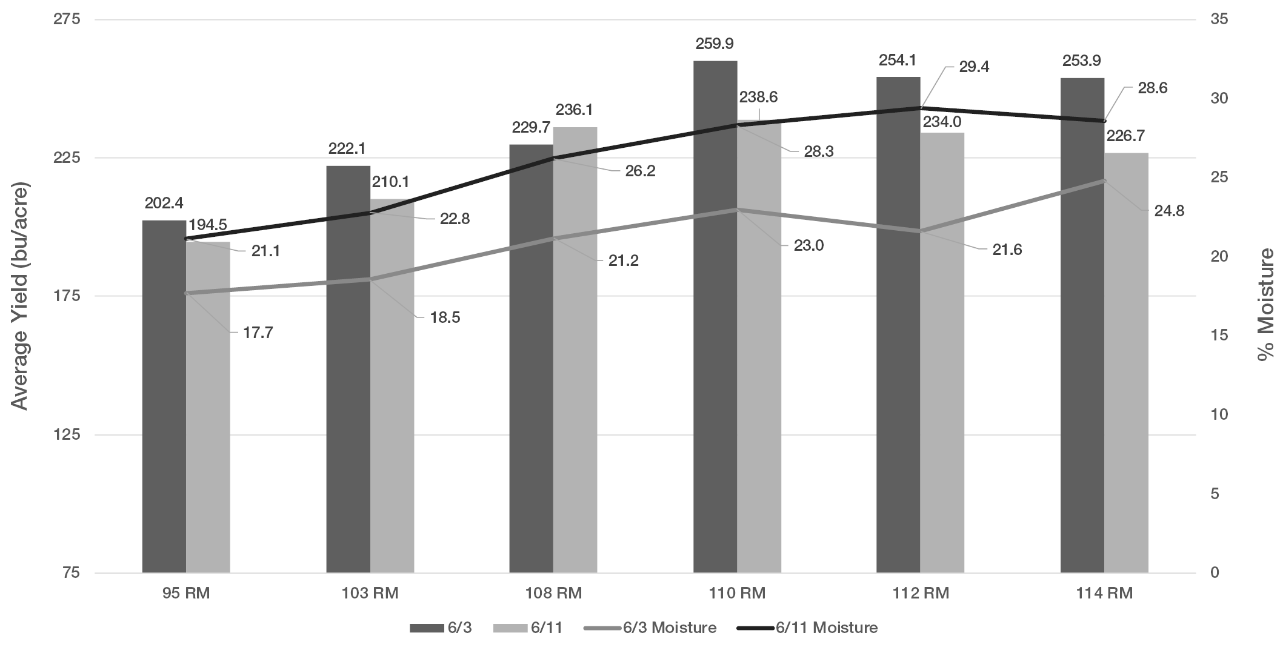 Figure 1. Average yields of each corn product at the two planting dates with moisture trendlines.