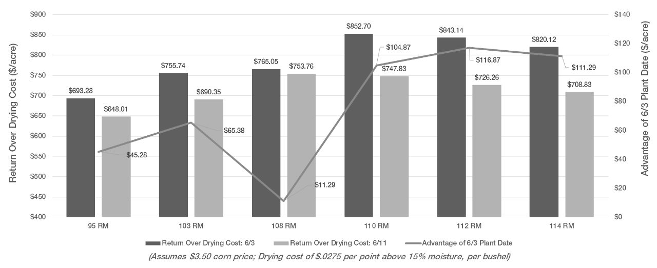Figure 2. The return over drying cost for each corn product at the two planting dates with the trendline showing the advantage of the June 3rd planting date.